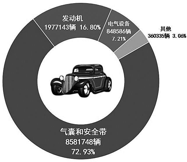 图:7-9月召回问题分布状况表(数据来源:国家质检总局召回信息)